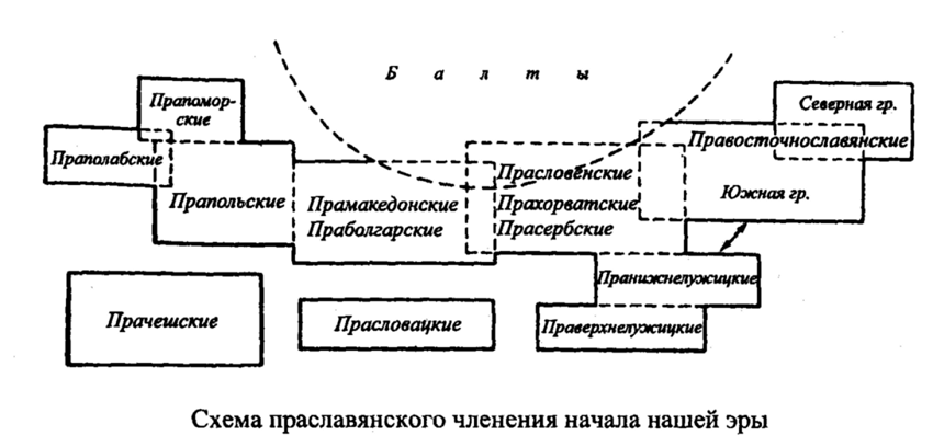 Схема праславянского членения начала нашей эры.  Предлагаемая схема, естественно, многим обязана научной традиции...